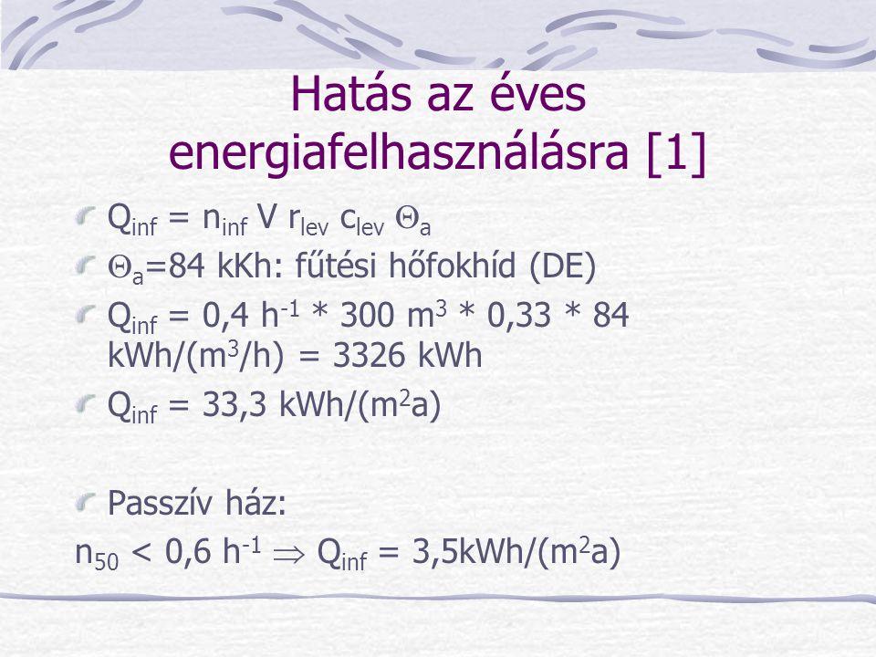Hatás az éves energiafelhasználásra [1]